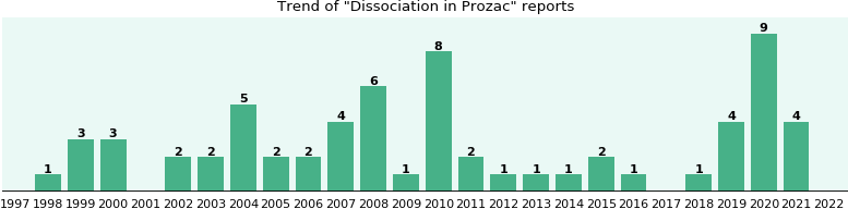 Could Prozac cause Dissociation?