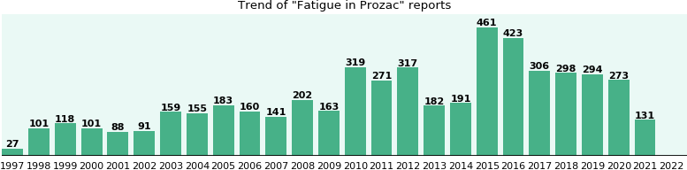 Could Prozac cause Fatigue?
