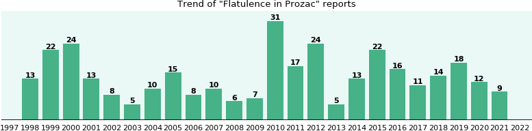 Could Prozac cause Flatulence?