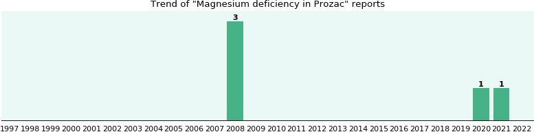 Could Prozac cause Magnesium deficiency?