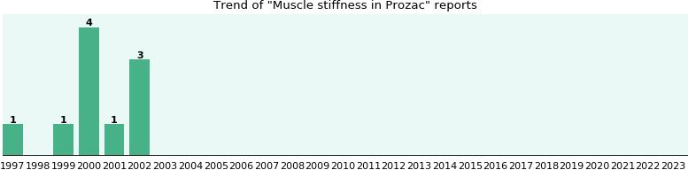 prozac muscle stiffness