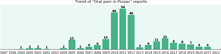 Could Prozac cause Oral pain?