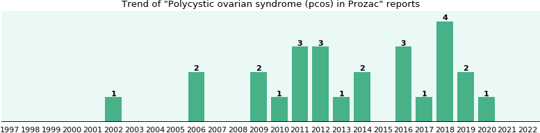 Could Prozac cause Polycystic ovarian syndrome (pcos)?