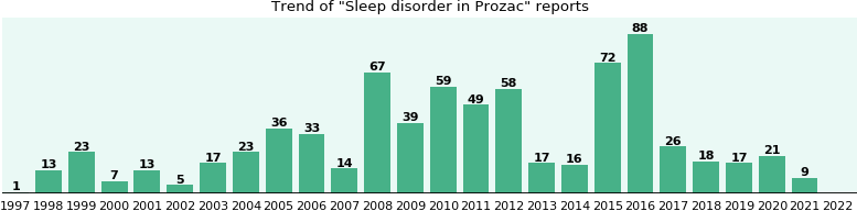 Could Prozac cause Sleep disorder?