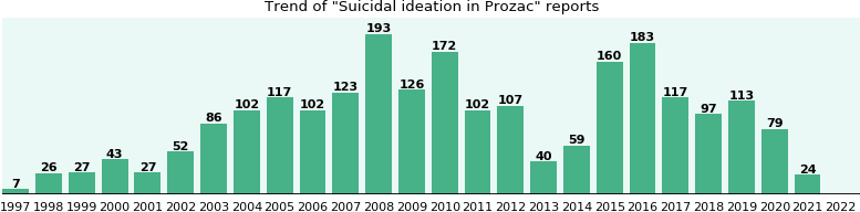 prozac and suicidal ideation