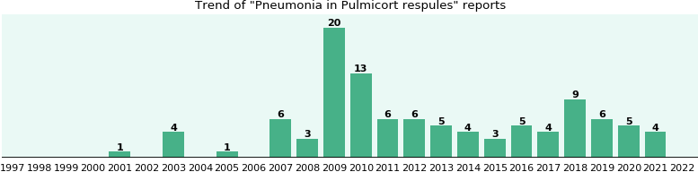 Could Pulmicort respules cause Pneumonia?