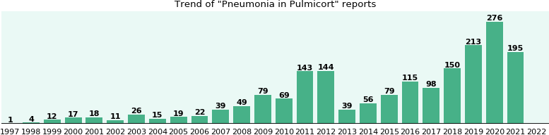 Could Pulmicort cause Pneumonia?