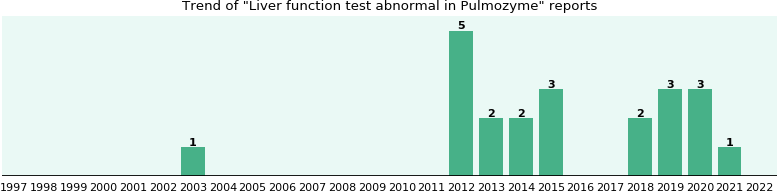 Could Pulmozyme cause Liver function test abnormal?