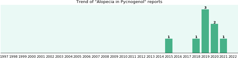 Could Pycnogenol cause Alopecia?