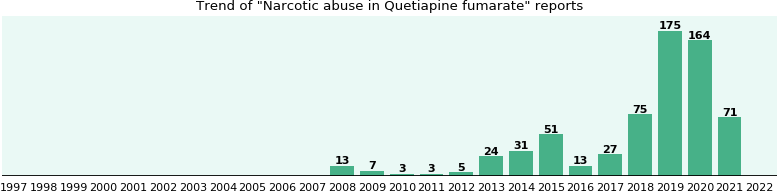 Could Quetiapine fumarate cause Narcotic abuse?