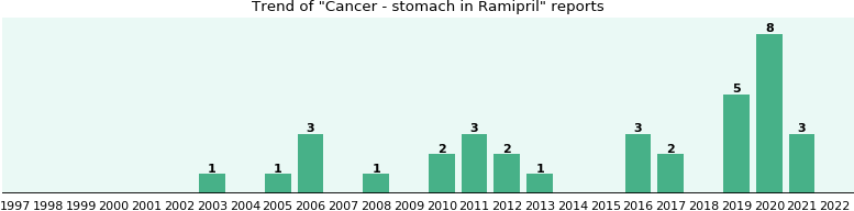 Could Ramipril cause Cancer - stomach?