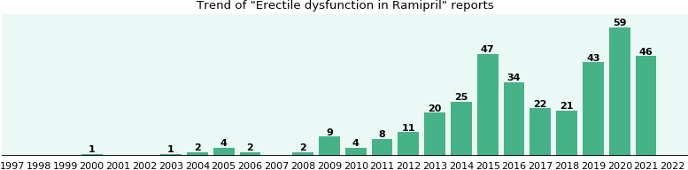 Could Ramipril cause Erectile dysfunction?