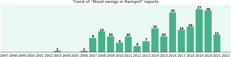 Could Ramipril cause Mood swings?