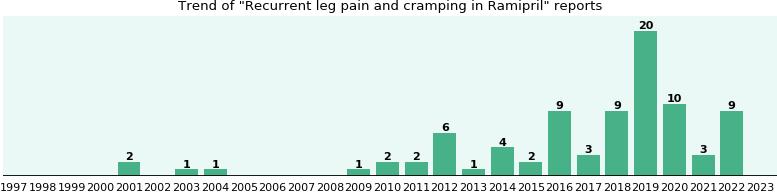 Cramps ramipril leg