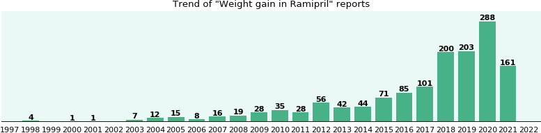 Excel group weight loss chart photo 5