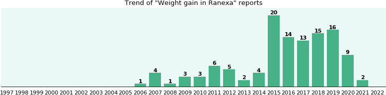 Could Ranexa cause Weight gain?