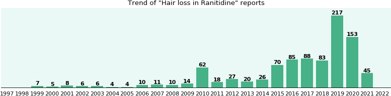 Could Ranitidine cause Hair loss?