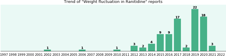 Could Ranitidine cause Weight fluctuation?