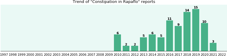 Could Rapaflo cause Constipation?