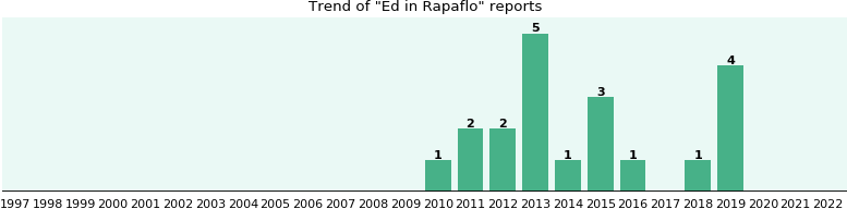 Could Rapaflo cause Ed?