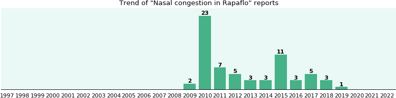 Could Rapaflo cause Nasal congestion?