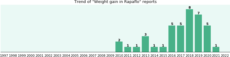 Could Rapaflo cause Weight gain?