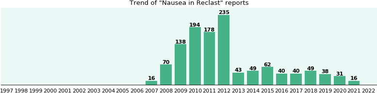 Could Reclast cause Nausea?