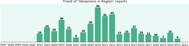 Could Reglan cause Sleepiness?