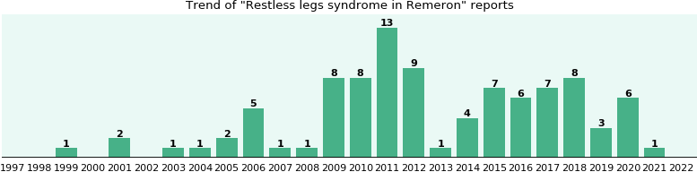 Could Remeron cause Restless legs syndrome?
