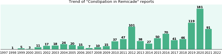 Could Remicade cause Constipation?
