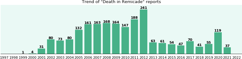 Could Remicade cause Death?