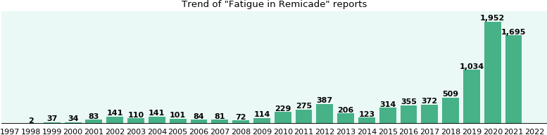 Could Remicade cause Fatigue?
