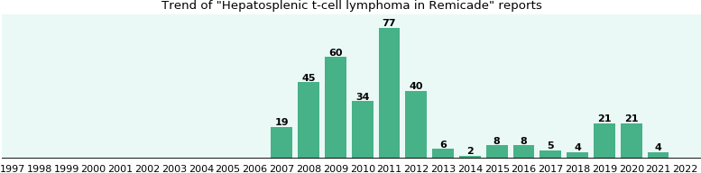 Could Remicade cause Hepatosplenic t-cell lymphoma?