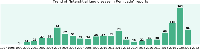 Could Remicade cause Interstitial lung disease?