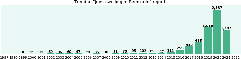 Could Remicade cause Joint swelling?