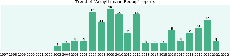 Could Requip cause Arrhythmia?
