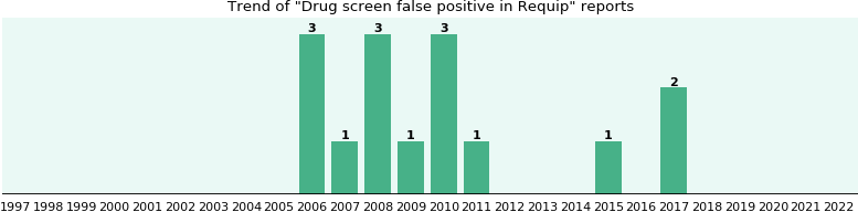 Drug screen false positive and Requip: a study of real ...