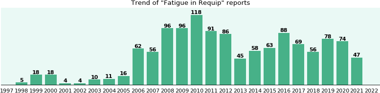 Will you have Fatigue with Requip? - eHealthMe
