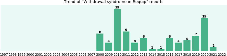 Will you have Withdrawal syndrome with Requip? - eHealthMe