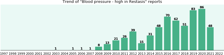 Could Restasis cause Blood pressure - high?