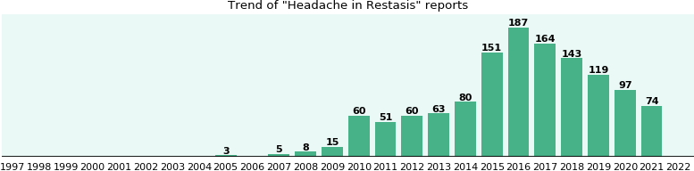 Could Restasis cause Headache?