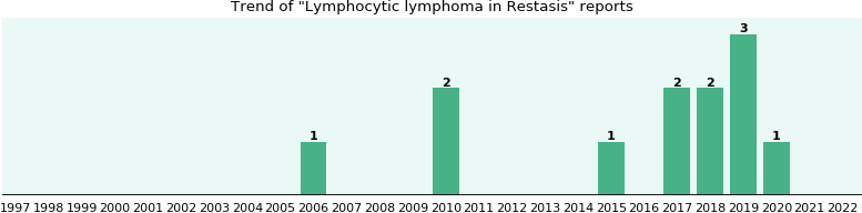Could Restasis cause Lymphocytic lymphoma?