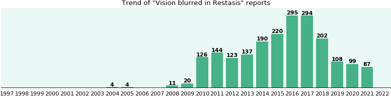 Could Restasis cause Vision blurred?