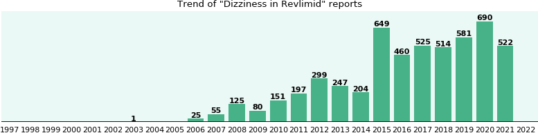 Could Revlimid cause Dizziness?