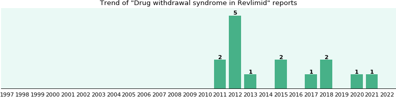 Could Revlimid cause Drug withdrawal syndrome?