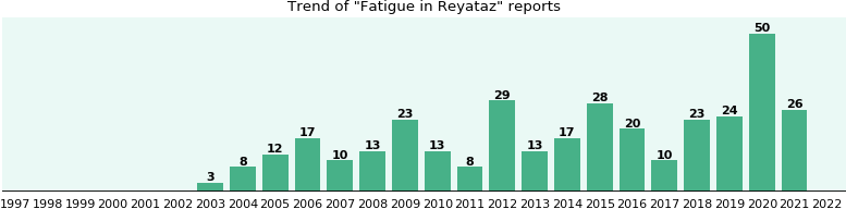 Could Reyataz cause Fatigue?