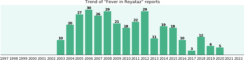 Could Reyataz cause Fever?