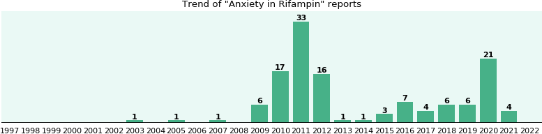 Could Rifampin cause Anxiety?