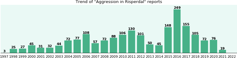 Could Risperdal cause Aggression?