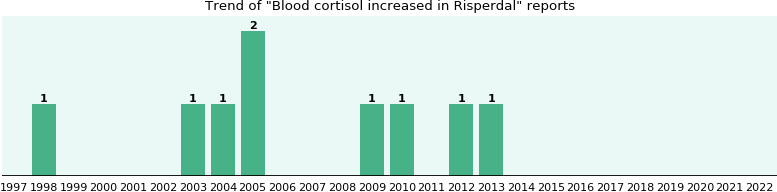 Could Risperdal cause Blood cortisol increased?